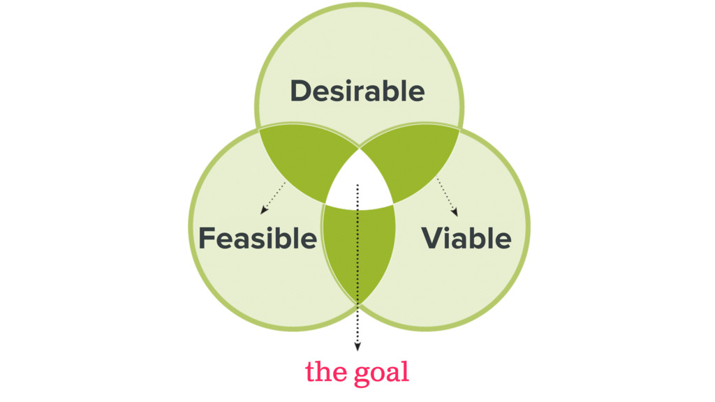 the goal Feasible Desirable Viable