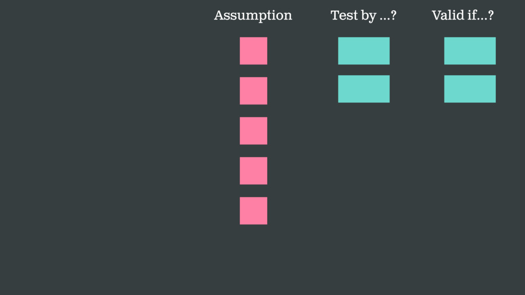 Test by …? Valid if…? Assumption