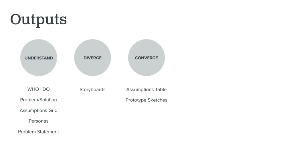 Outputs UNDERSTAND DIVERGE CONVERGE WHO | DO Pr...