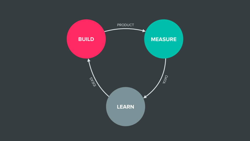 LEARN BUILD MEASURE PRODUCT DATA IDEAS
