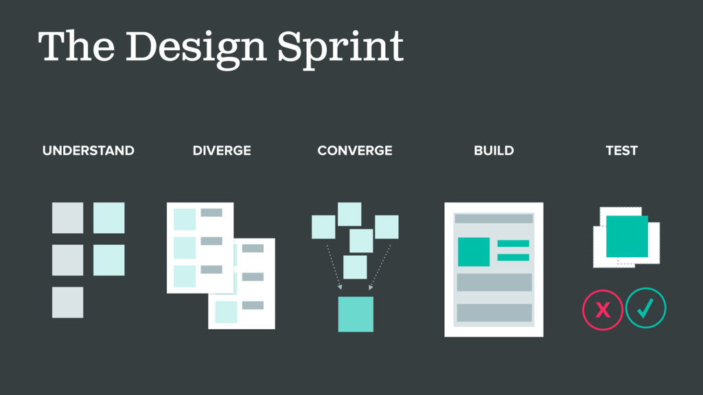 The Design Sprint UNDERSTAND DIVERGE BUILD ✓ X ...