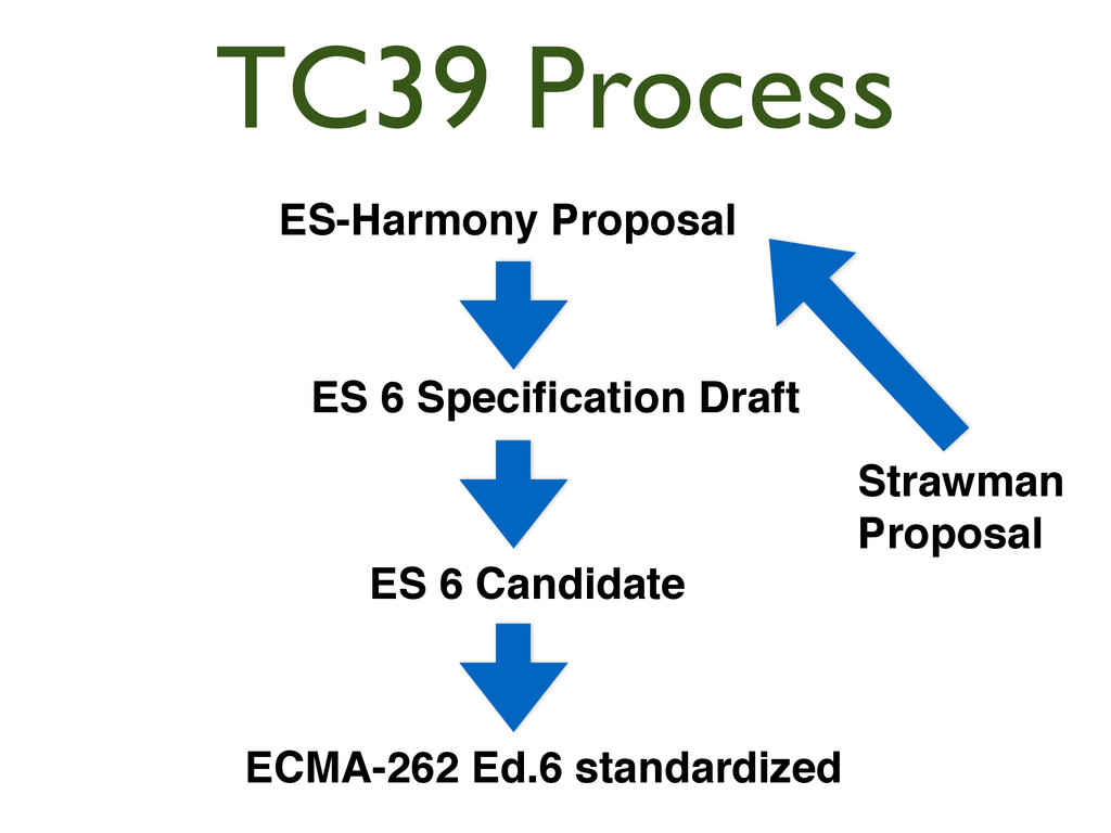 ES-Harmony Proposal ES 6 Candidate ECMA-262 Ed....