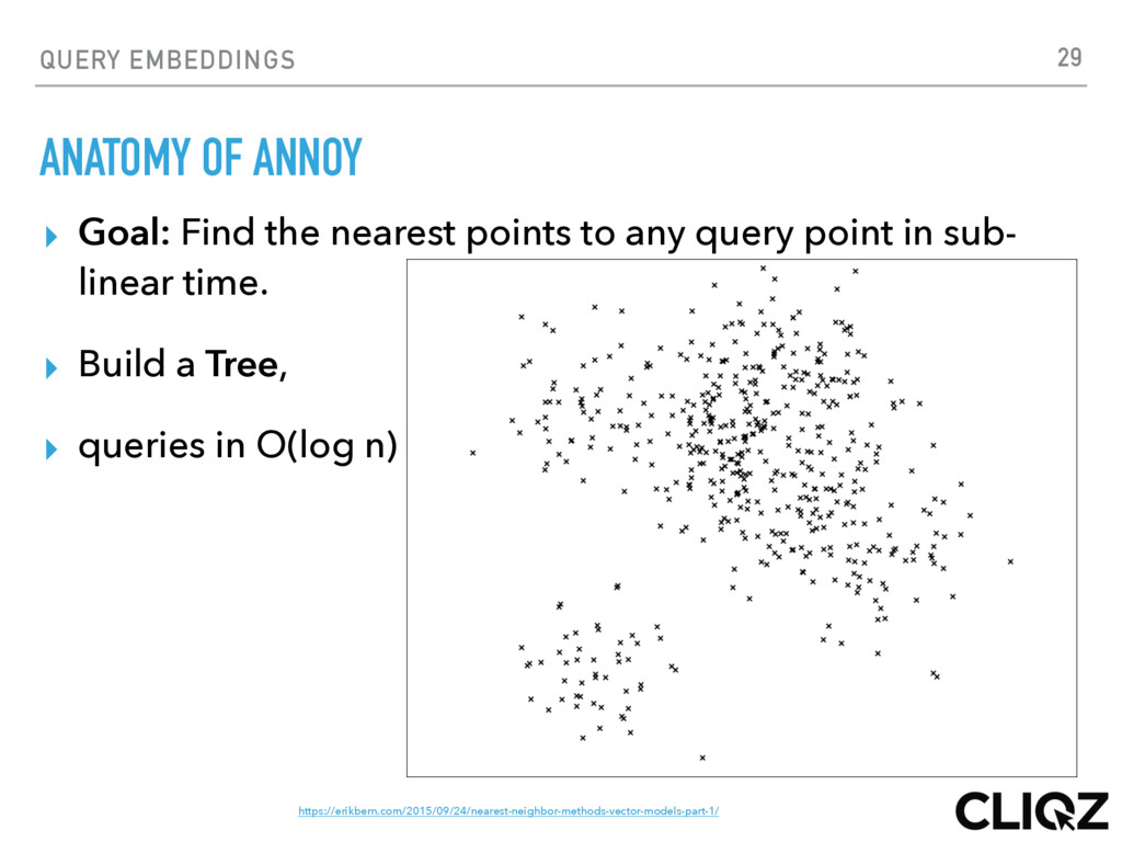 QUERY EMBEDDINGS ANATOMY OF ANNOY ▸ Goal: Find ...
