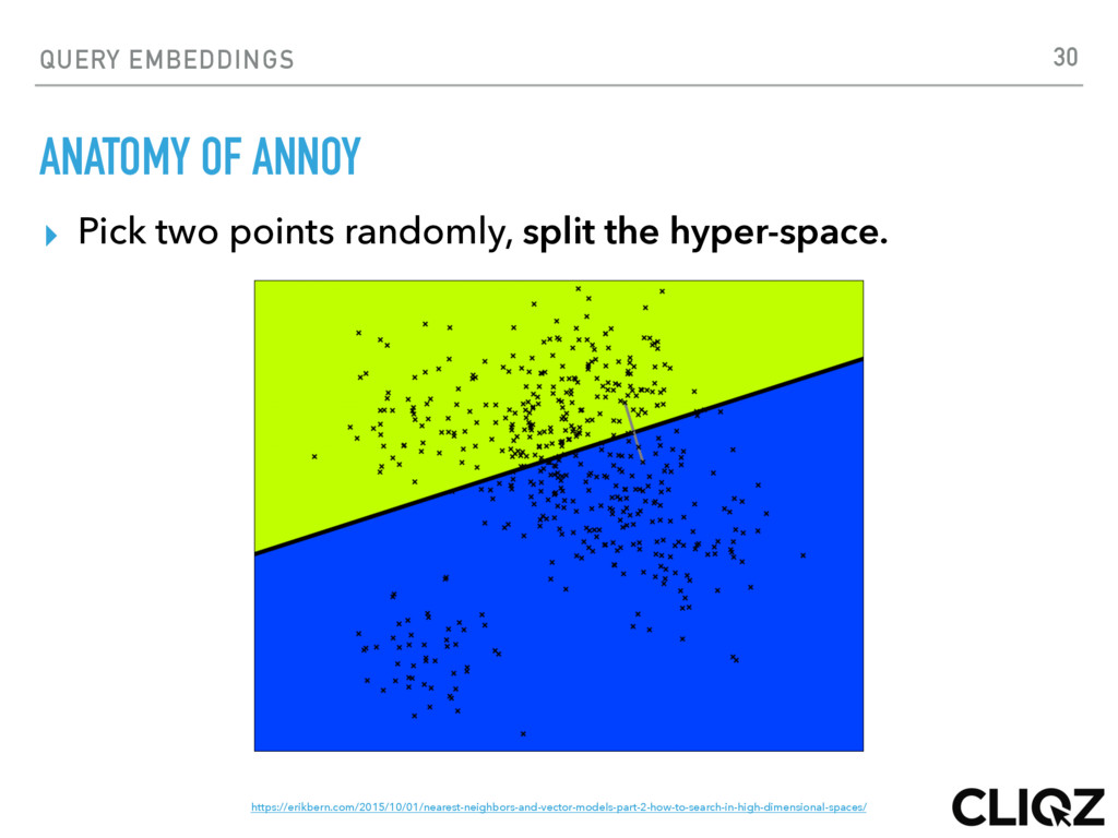 QUERY EMBEDDINGS ANATOMY OF ANNOY ▸ Pick two po...