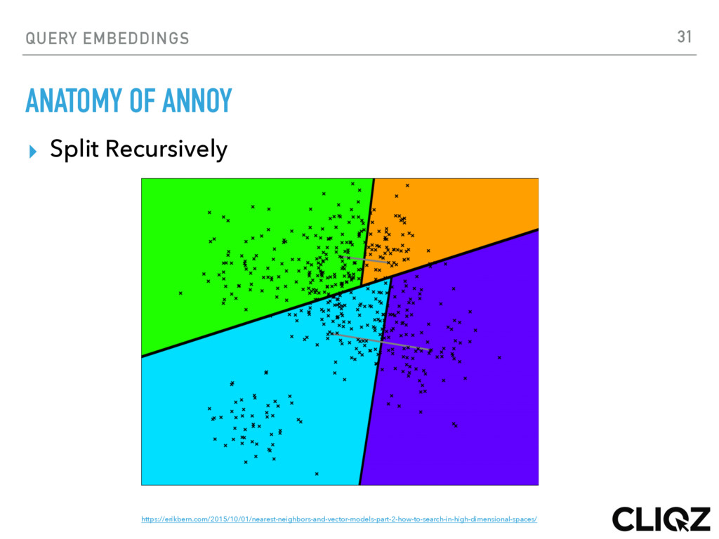 QUERY EMBEDDINGS ANATOMY OF ANNOY ▸ Split Recur...