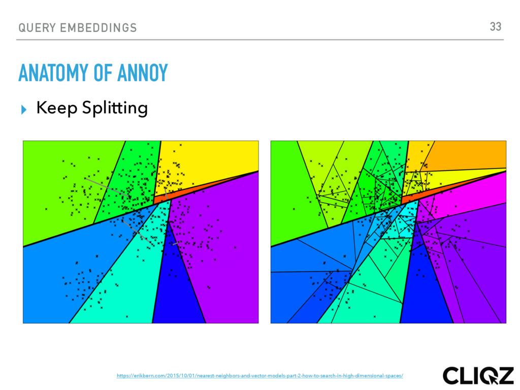 QUERY EMBEDDINGS ANATOMY OF ANNOY ▸ Keep Splitt...