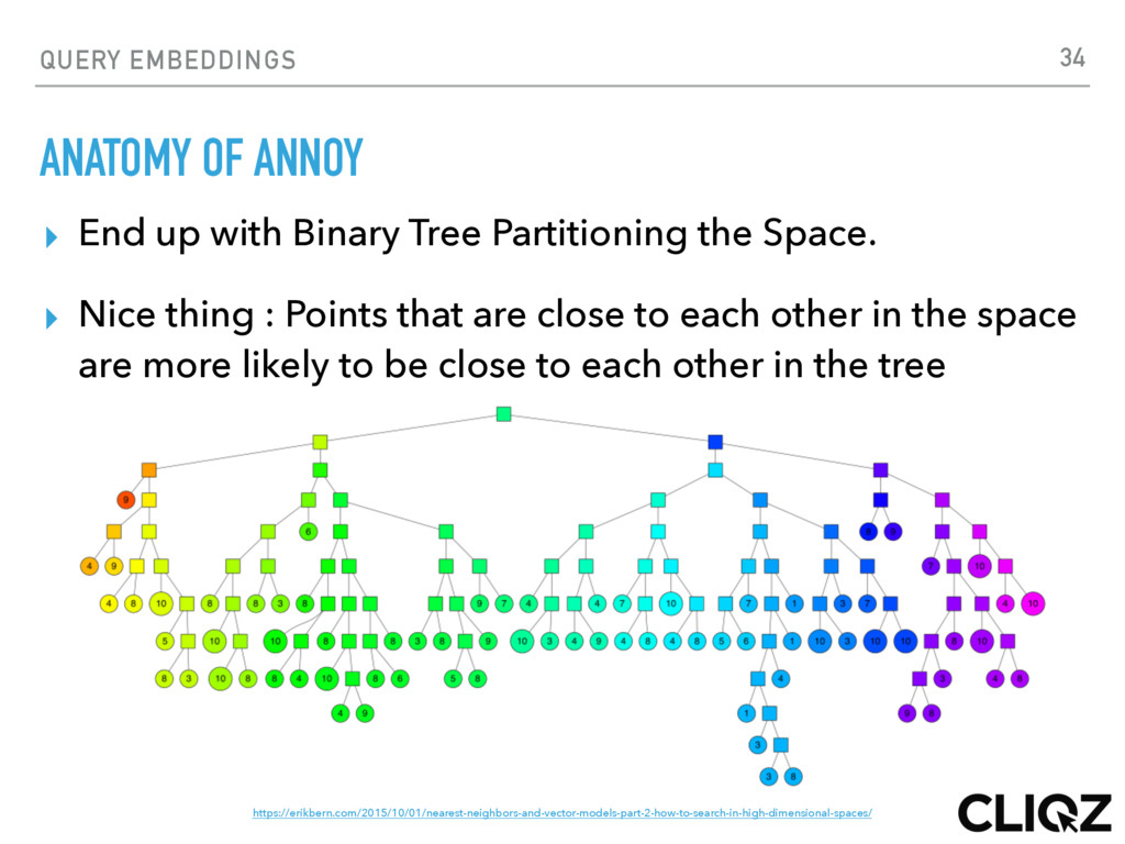 QUERY EMBEDDINGS ANATOMY OF ANNOY ▸ End up with...