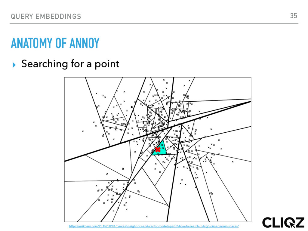 QUERY EMBEDDINGS ANATOMY OF ANNOY ▸ Searching f...
