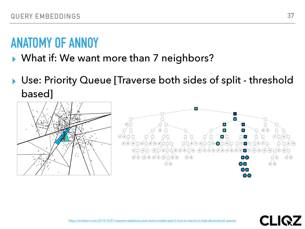 QUERY EMBEDDINGS ANATOMY OF ANNOY ▸ What if: We...