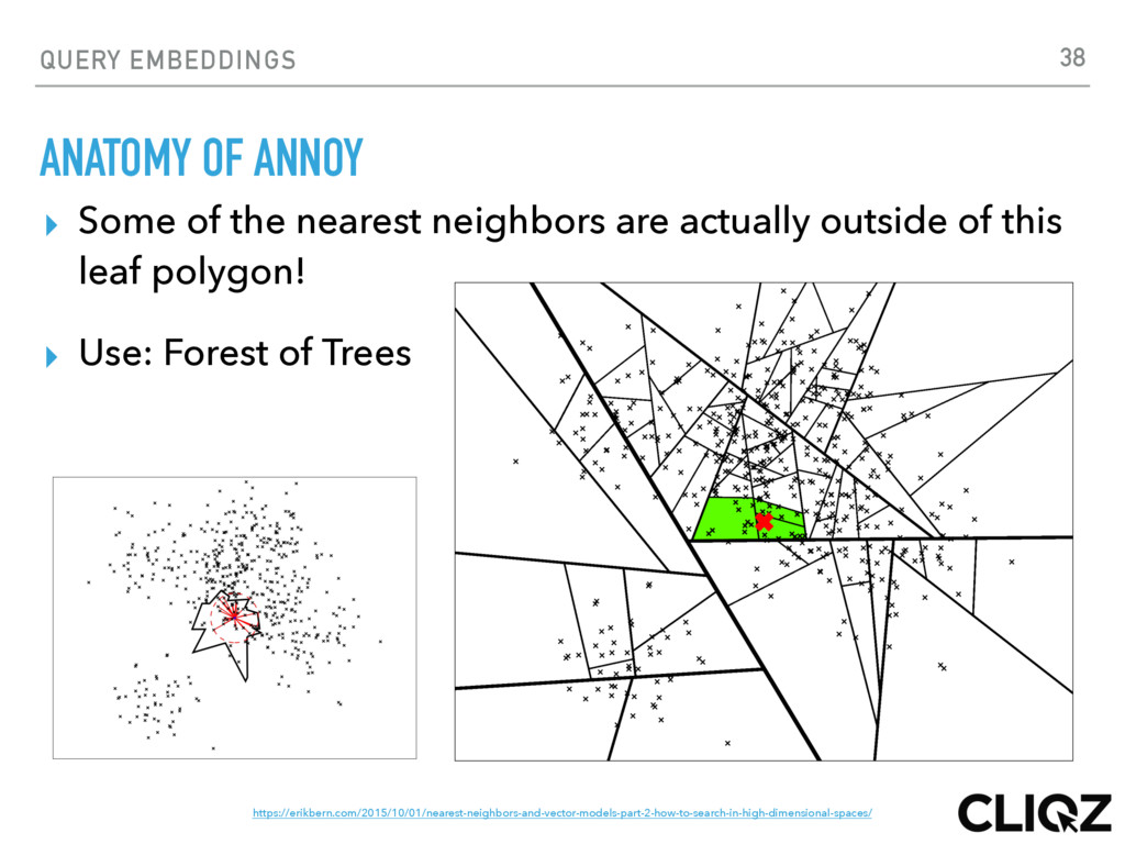 QUERY EMBEDDINGS ANATOMY OF ANNOY ▸ Some of the...