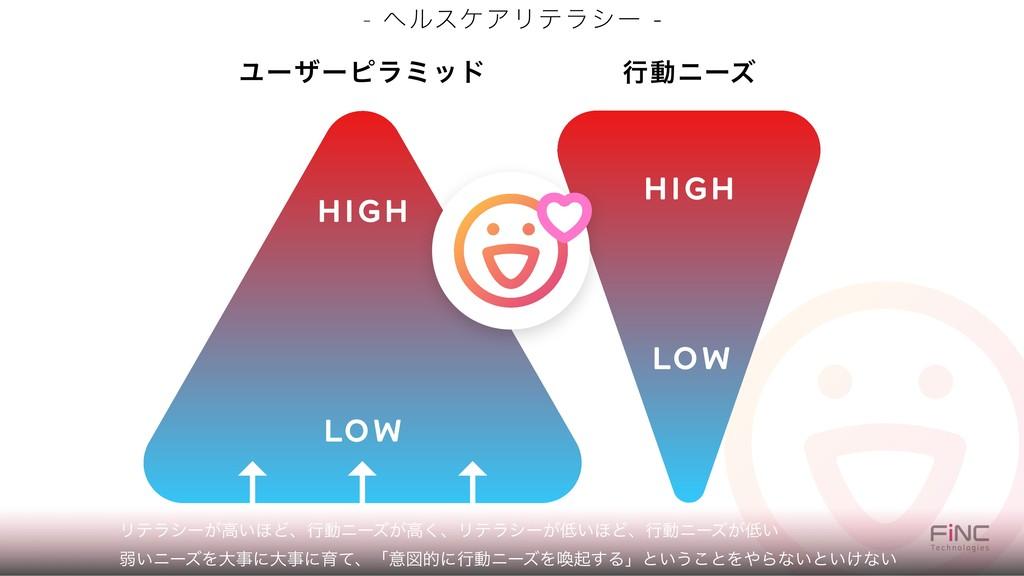 - ϔϧεέΞϦςϥγʔ - LOW HIGH Ϣʔβʔϐϥϛου HIGH LOW ߦಈχʔ...