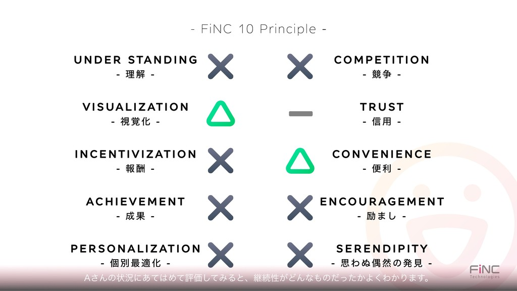 - FiNC 10 Principle - UNDER STANDING - ཧղ - VIS...