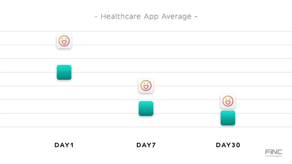 - Healthcare App Average - DAY1 DAY7 DAY30