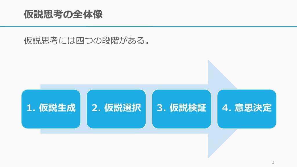 仮説思考の全体像 仮説思考には四つの段階がある。 2 1. 仮説生成 2. 仮説選択 3. 仮...