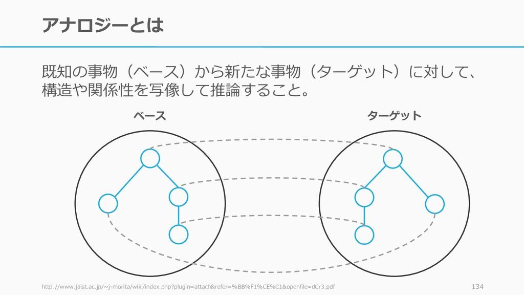 アナロジーとは 既知の事物(ベース)から新たな事物(ターゲット)に対して、 構造や関係性を写像...