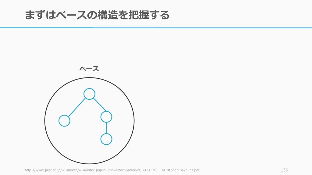 まずはベースの構造を把握する http://www.jaist.ac.jp/~j-morita...