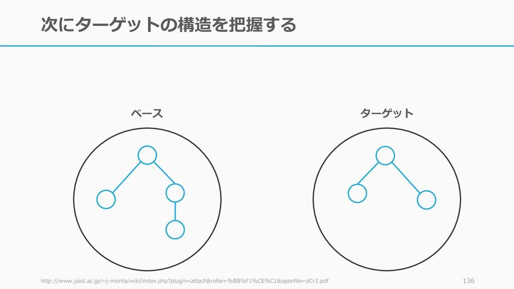 次にターゲットの構造を把握する http://www.jaist.ac.jp/~j-morit...
