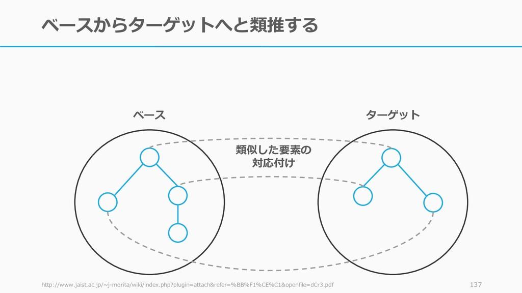 ベースからターゲットへと類推する http://www.jaist.ac.jp/~j-mori...