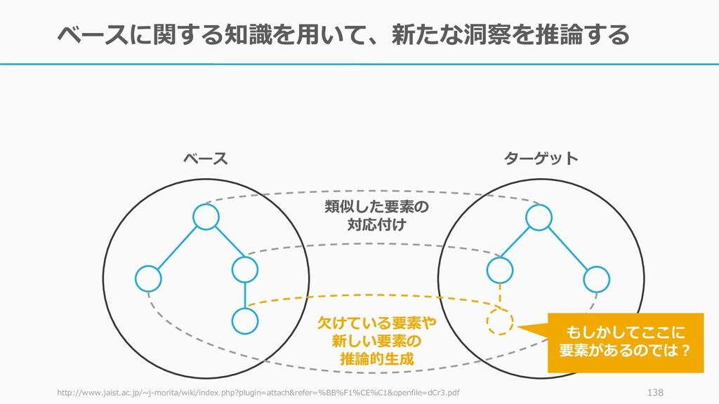 ベースに関する知識を用いて、新たな洞察を推論する http://www.jaist.ac.jp...