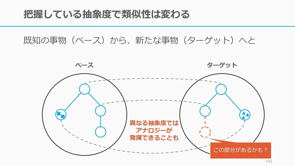 把握している抽象度で類似性は変わる 既知の事物(ベース)から、新たな事物(ターゲット)へと 1...