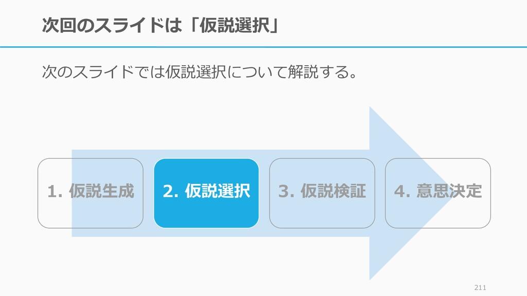 次回のスライドは「仮説選択」 次のスライドでは仮説選択について解説する。 211 1. 仮説生...