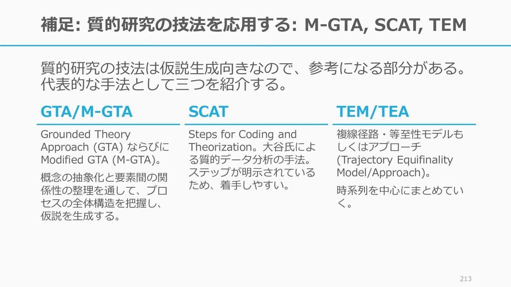 補足: 質的研究の技法を応用する: M-GTA, SCAT, TEM 質的研究の技法は仮説生成...