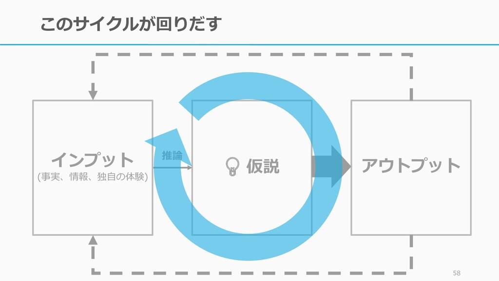 このサイクルが回りだす 58 💡 仮説 アウトプット インプット (事実、情報、独自の体験) ...