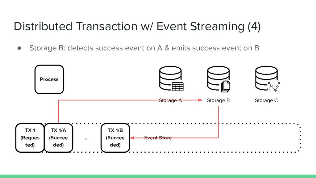Distributed Transaction w/ Event Streaming (4) ...