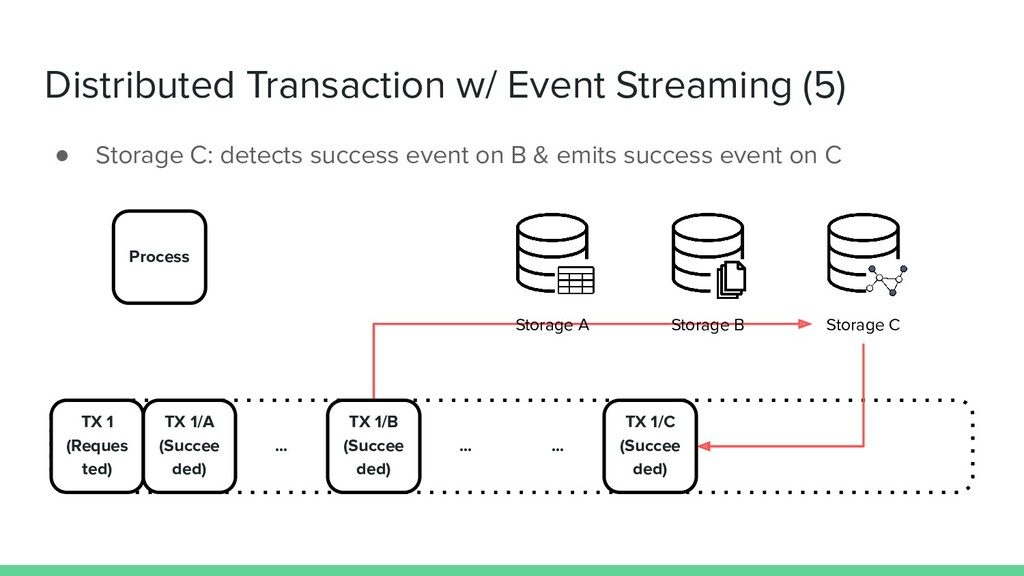 Distributed Transaction w/ Event Streaming (5) ...
