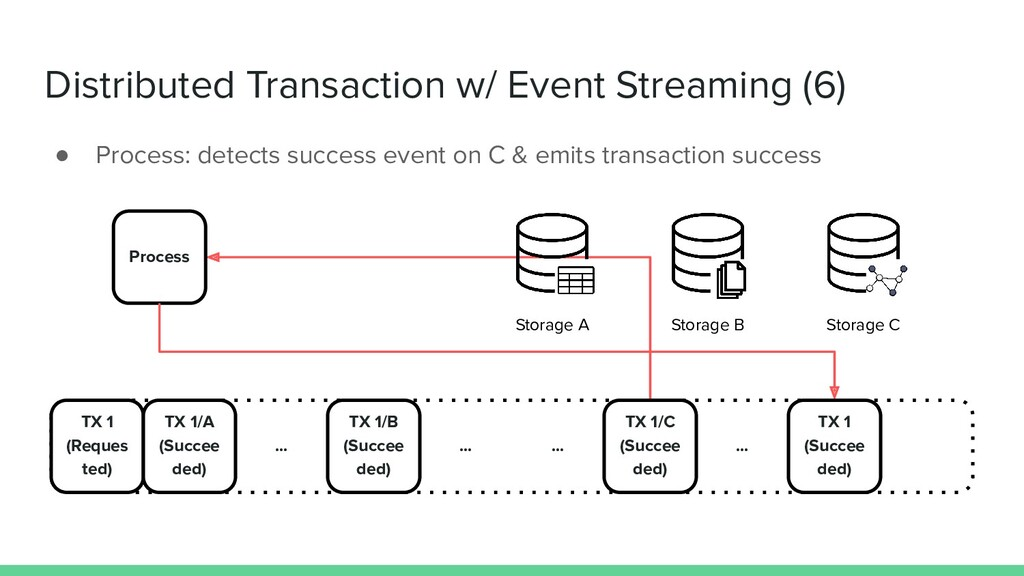 Distributed Transaction w/ Event Streaming (6) ...