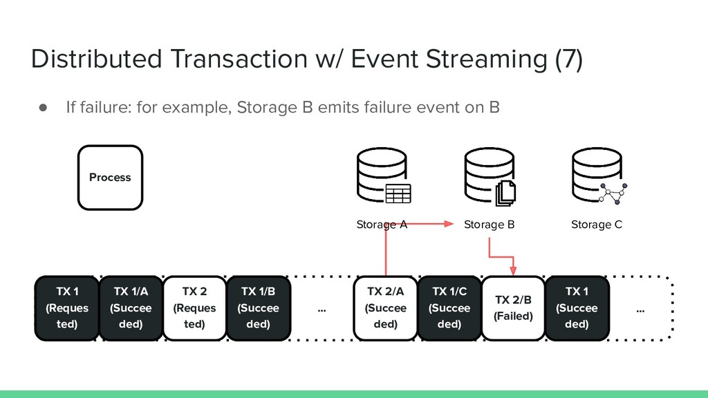 Distributed Transaction w/ Event Streaming (7) ...