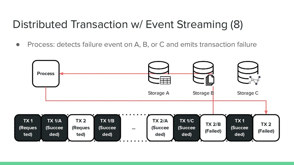 Distributed Transaction w/ Event Streaming (8) ...
