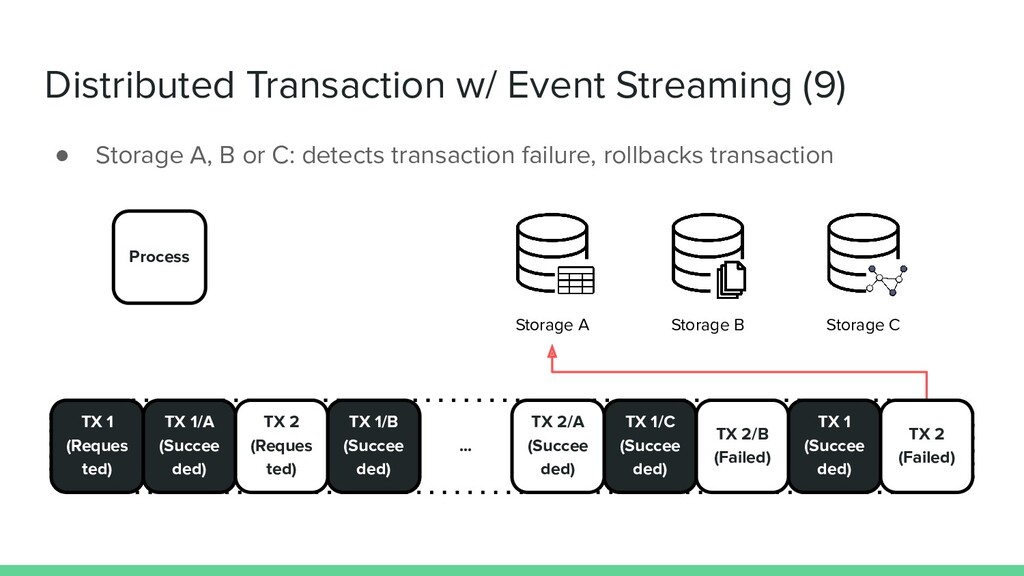 Distributed Transaction w/ Event Streaming (9) ...