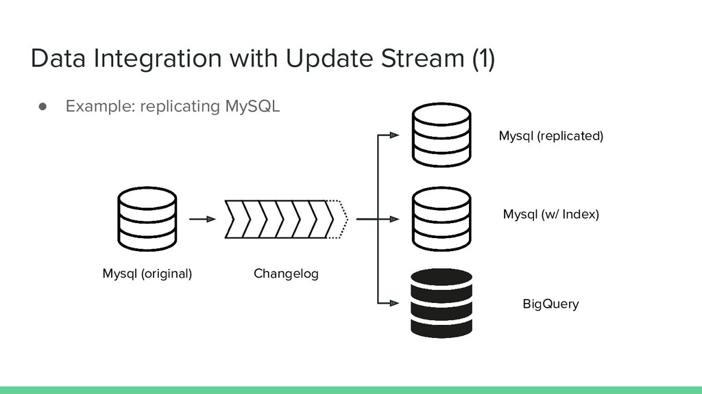 Data Integration with Update Stream (1) ● Examp...