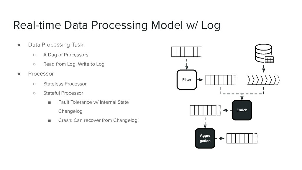 Real-time Data Processing Model w/ Log ● Data P...