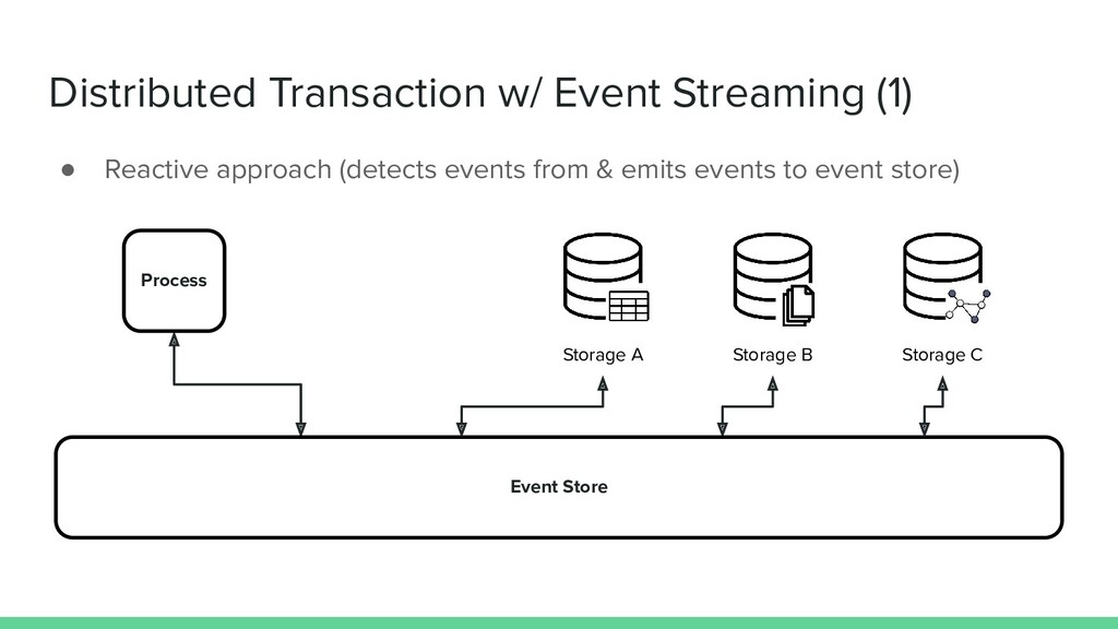 Distributed Transaction w/ Event Streaming (1) ...
