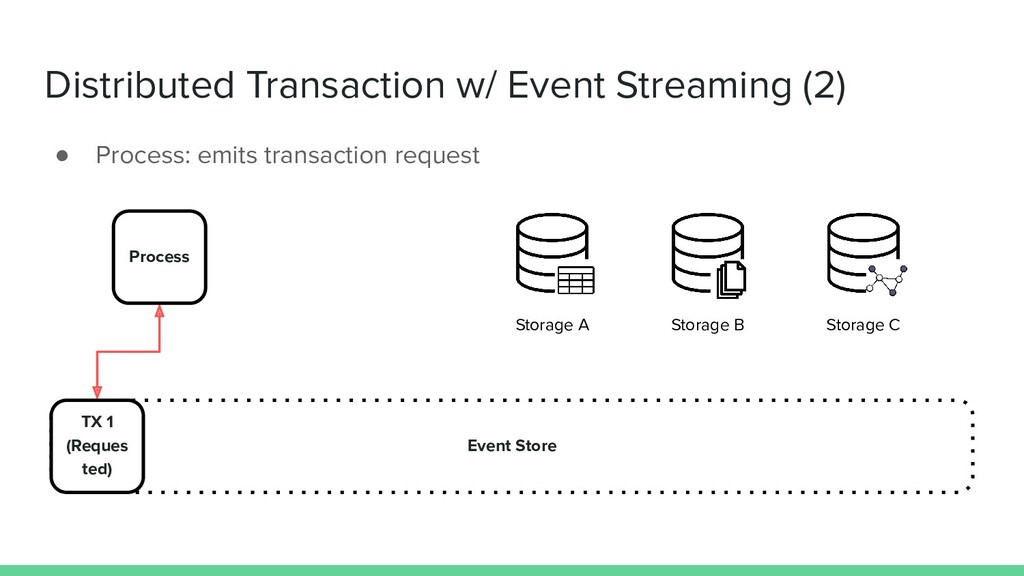 Distributed Transaction w/ Event Streaming (2) ...