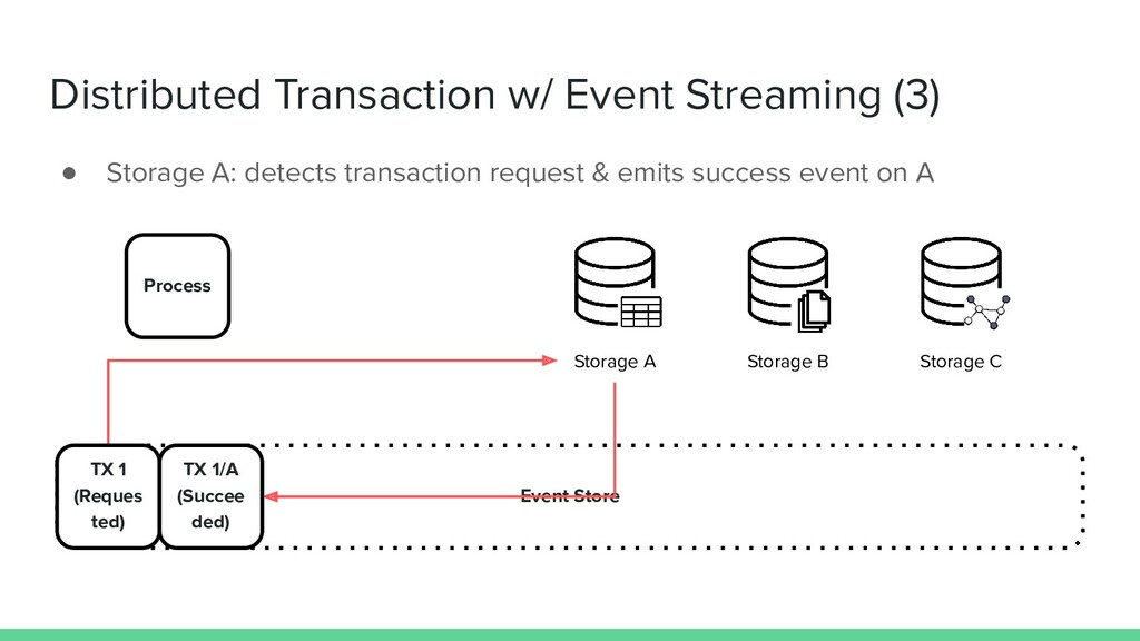 Distributed Transaction w/ Event Streaming (3) ...