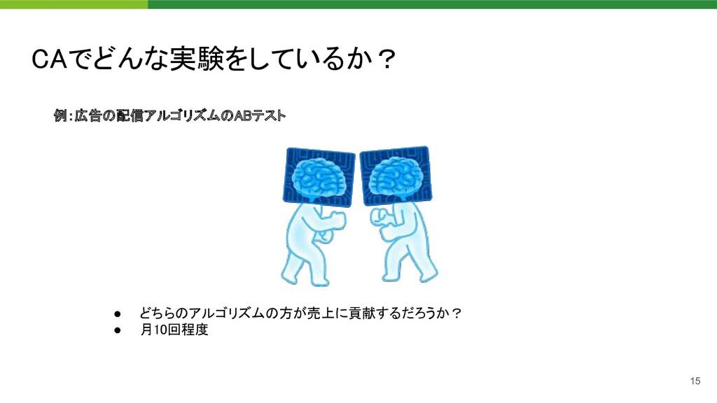 CAでどんな実験をしているか? 15 例:広告の配信アルゴリズムのABテスト  ● どちら...