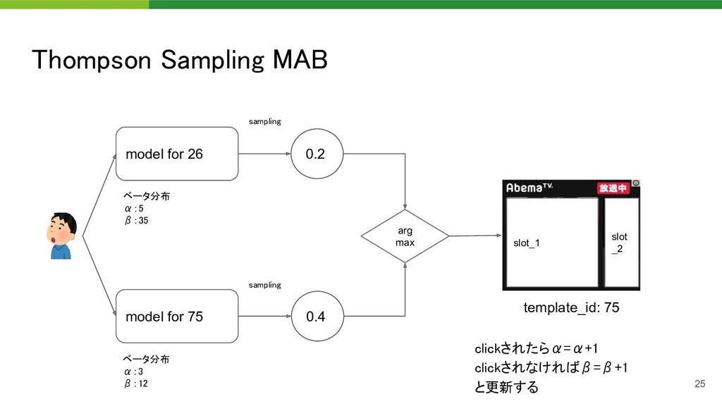 Thompson Sampling MAB