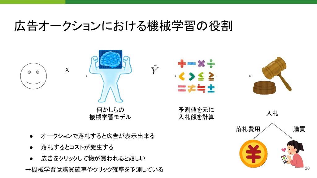 広告オークションにおける機械学習の役割 38 X 何かしらの 機械学習モデル 予測値を...