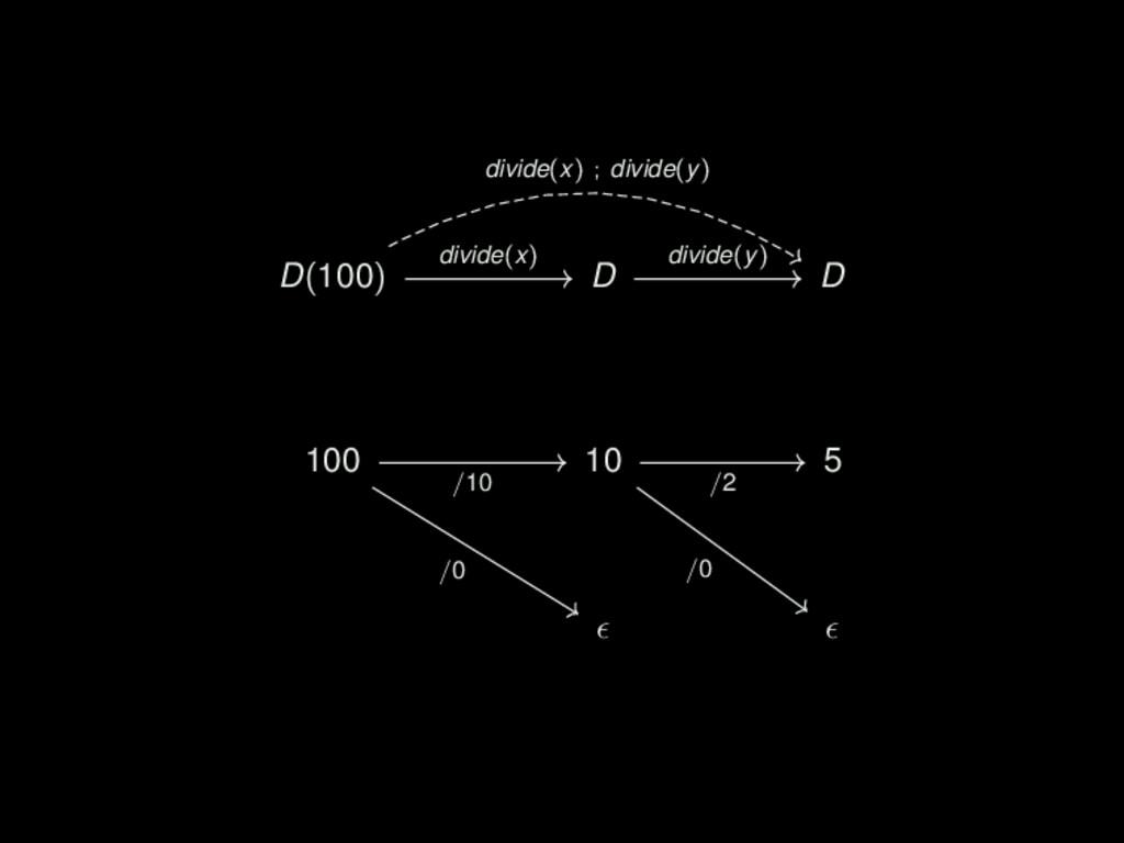 D(100) D D 100 10 5 divide(x) ; divide(y) divid...