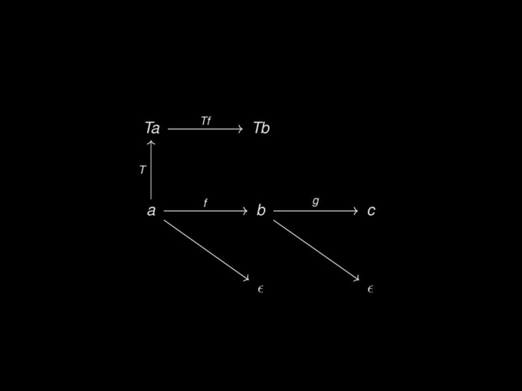 Ta Tb Tc a b c Tf Tf() ; Tg() Tg f T g