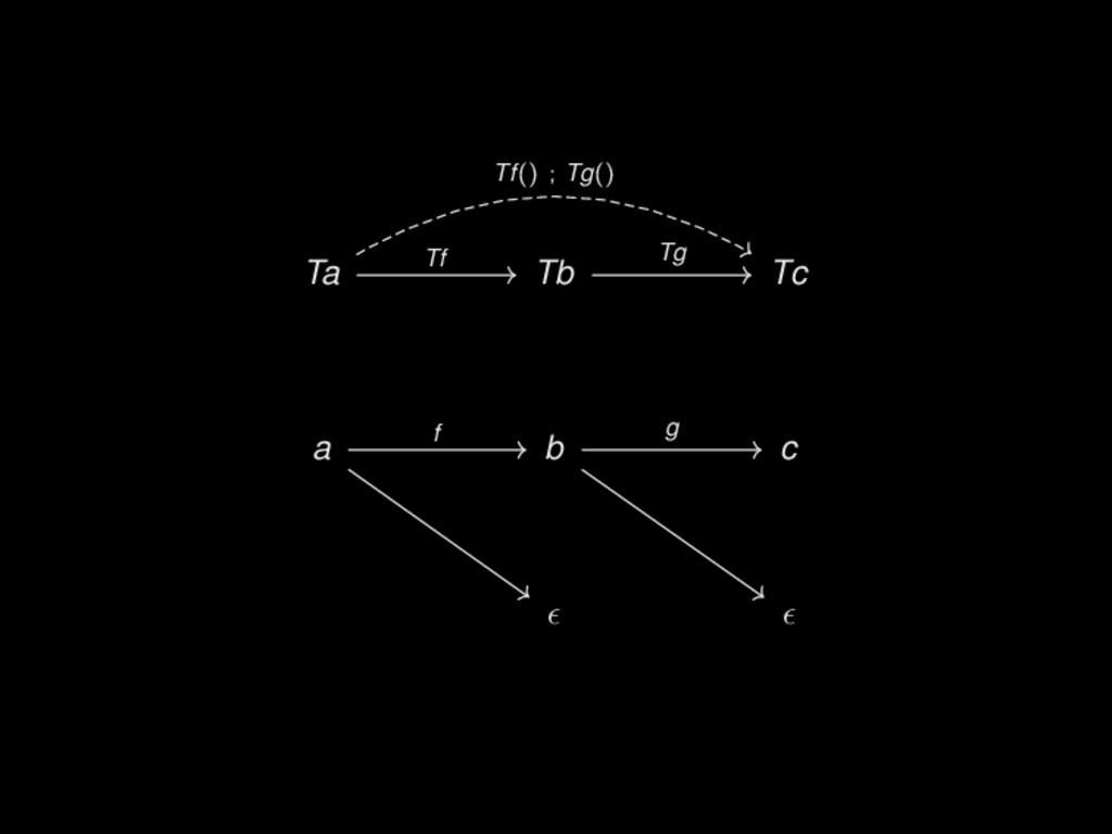 Ta Tb Tc a b c Tf Tf() ; Tg() Tg f g