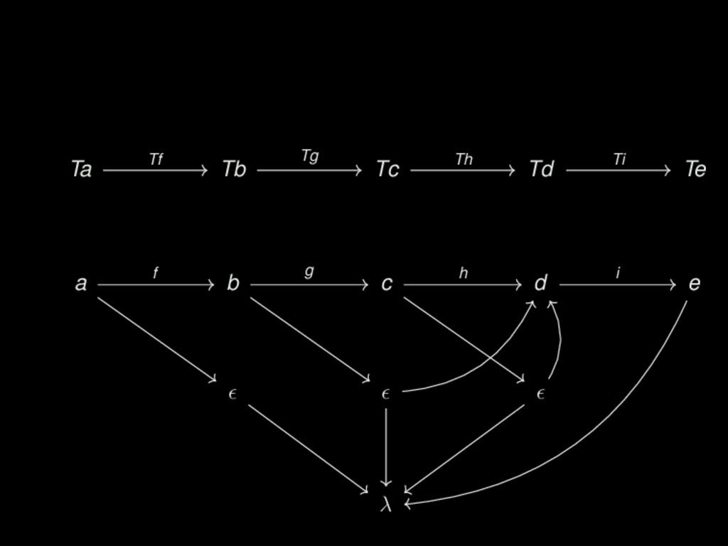 Ta Tb Tc Td Te a b c d e λ Tf Tf() ; Tg() ; Th(...