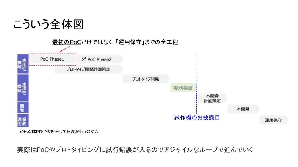 こういう全体図 最初のPoCだけではなく, 「運用保守」までの全工程 試作機のお披露目 ※Po...
