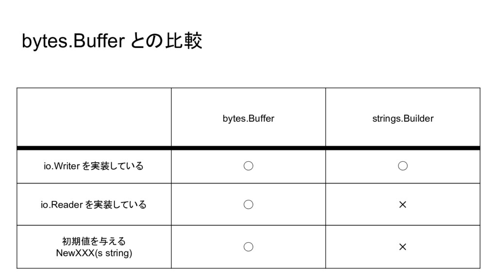 bytes.Buffer との比較 bytes.Buffer strings.Builder ...