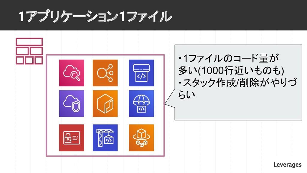 1アプリケーション1ファイル ・1ファイルのコード量が 多い(1000行近いものも) ・スタッ...