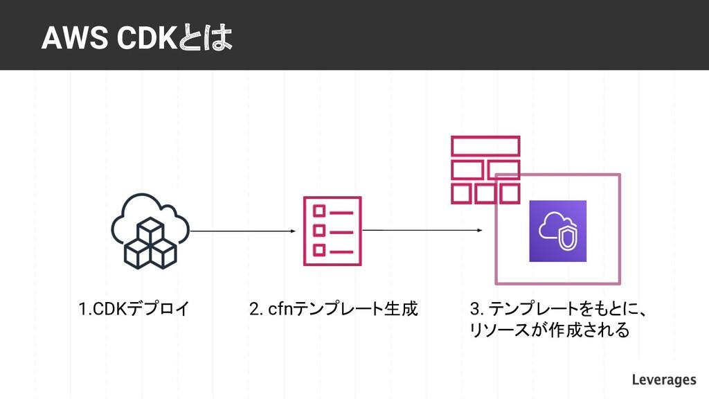 AWS CDKとは 2. cfnテンプレート生成 3. テンプレートをもとに、 リソースが作成...