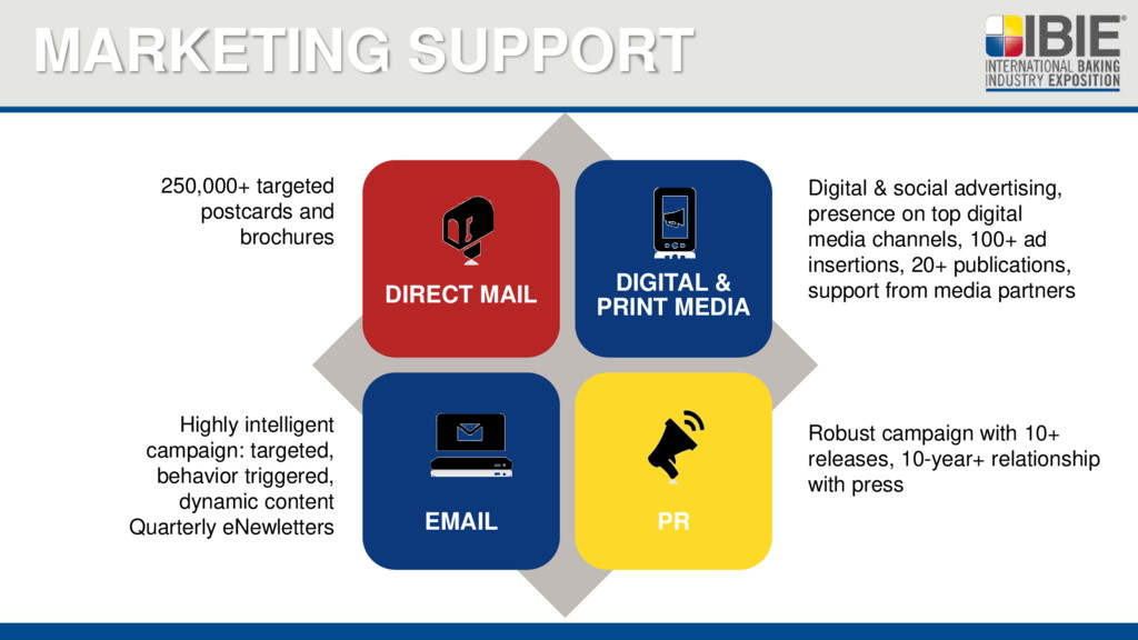 MARKETING SUPPORT 250,000+ targeted postcards a...